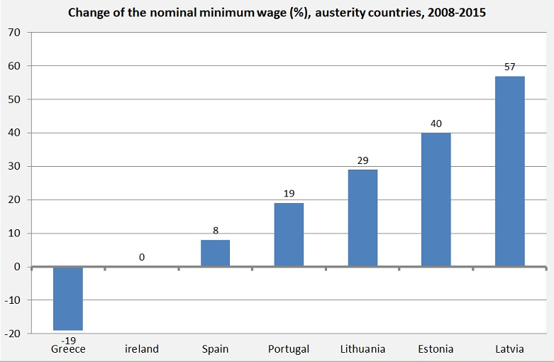 Veränderung der nominalen Mindestlöhne (in Prozent) der Austeritäts-Staaten 2008 bis 2015