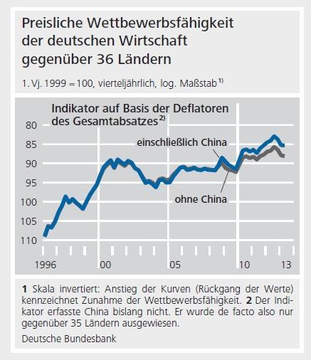 Preisliche Wettbewerbsfähigkeit der deutschen Wirtschaft gegenüber 36 Ländern